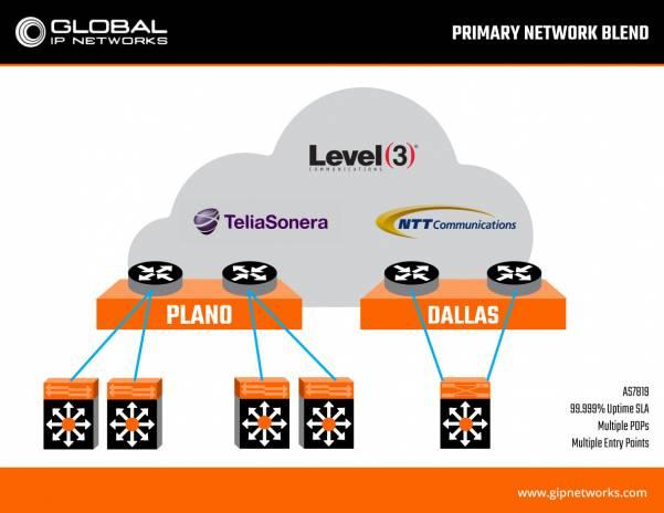 Performance Blended Networks